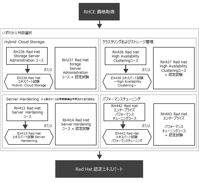 Red Hatエキスパート認定 資格取得