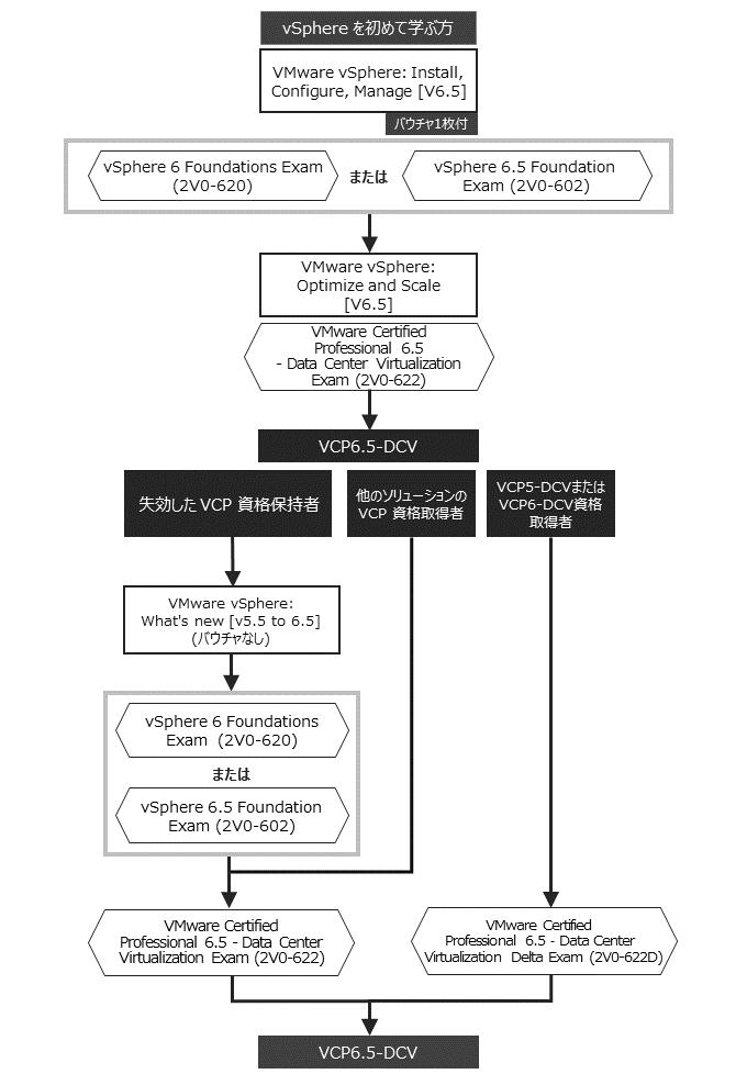 vmware vsphere install configure manage v6 pdf