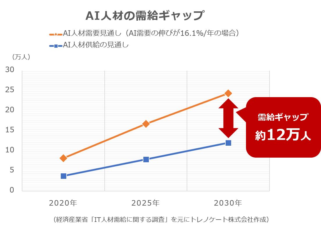 グラフ:先端IT人材の不足数推計