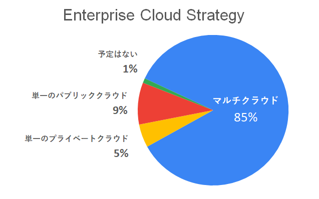 図:Enterprise Cloud Strategy